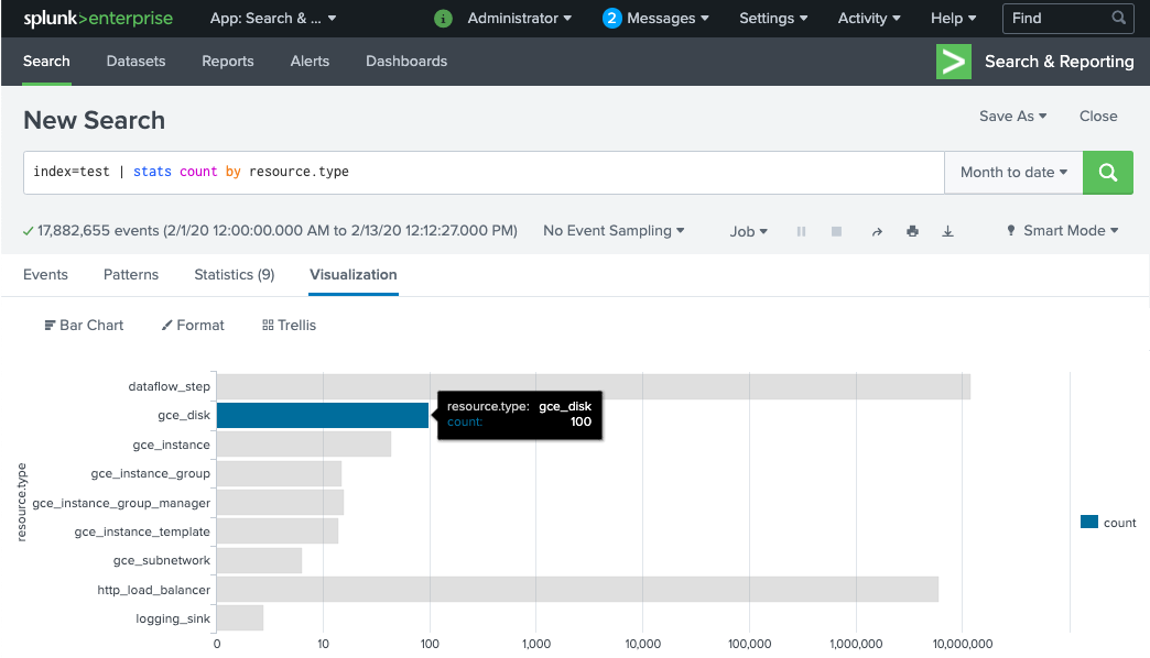 Visualiza registros en Splunk.