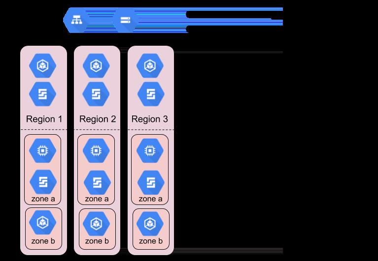 Ejemplos de productos de GoogleCloud zonales, regionales y multirregionales