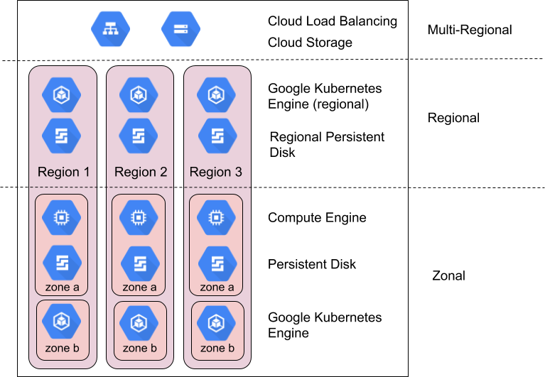 Examples of zonal, regional, and multi-regional Google Cloud products