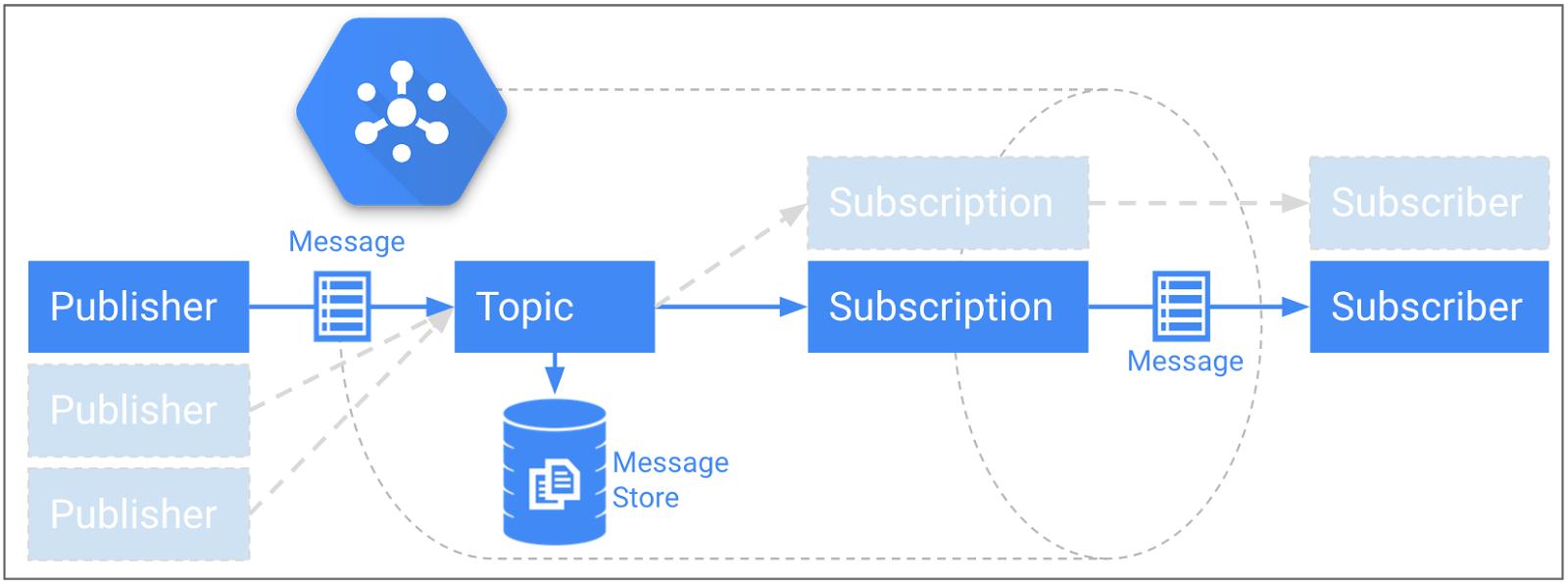 永続ストレージを使用する Pub/Sub のパブリッシュ / サブスクライブ モデル