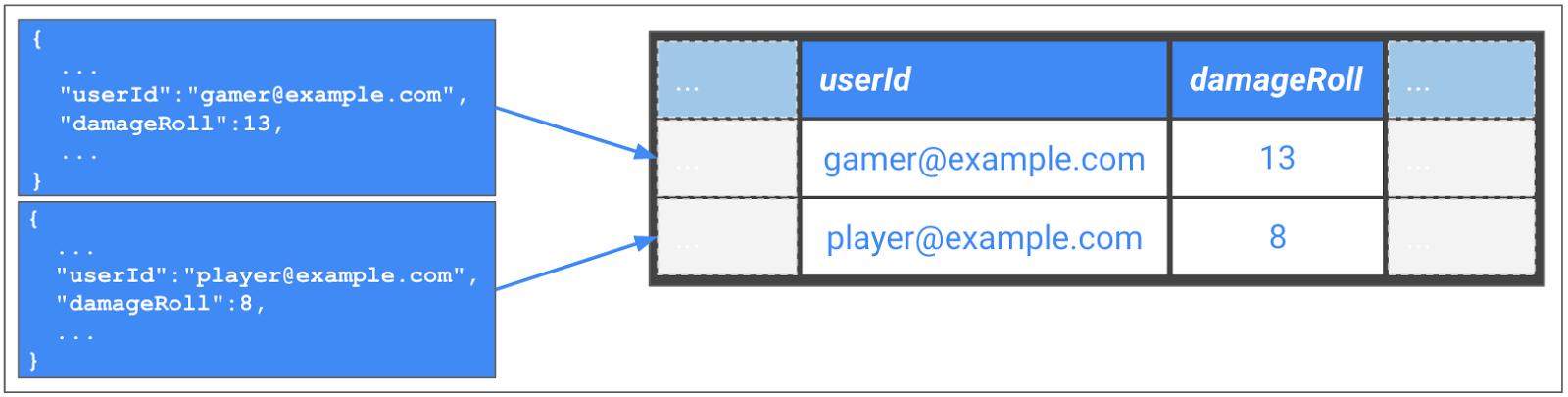 BigQuery テーブル形式への JSON メッセージの変換