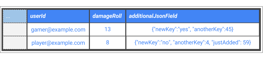 未処理 JSON で新しいイベント フィールドを取得するための追加列
