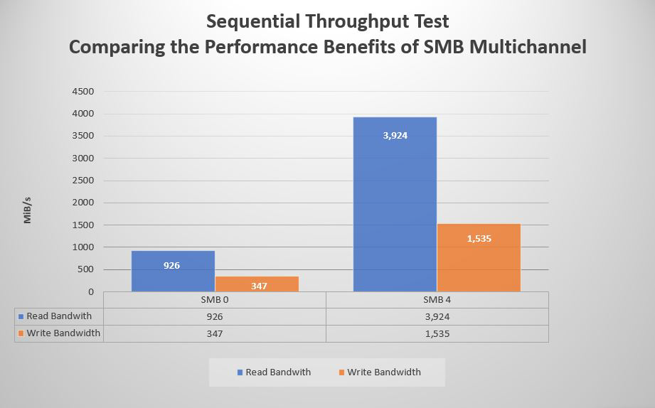 Bar chart showing difference in read and write throughput with SMB Multichannel disabled and enabled.