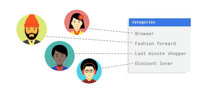 Ejemplo de imágenes en que los clientes se clasifican por categorías