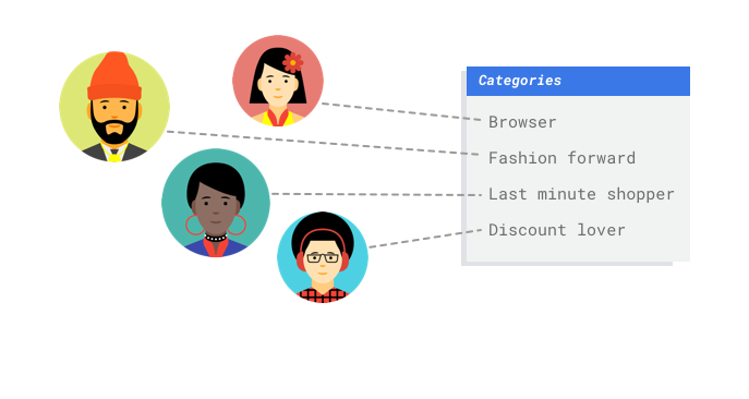 Example images customers being sorted into categories