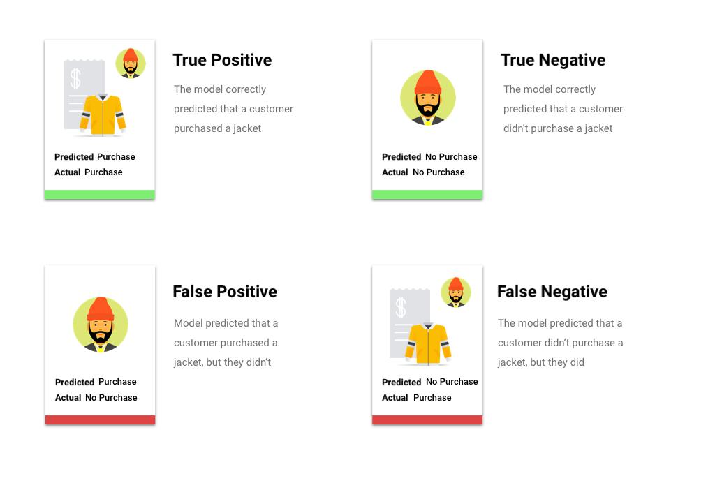 imagem com quatro descrições de categoria de confiança