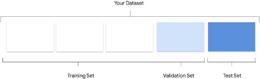 Representación gráfica de la división de entrenamiento, prueba y validación
