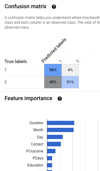 Gráfico de importancia de los atributos y matriz de confusión
