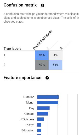 Matrice de confusion et graphe d'importance des caractéristiques