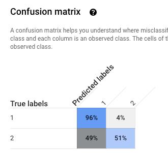 Página de avaliação do AutoML Tables