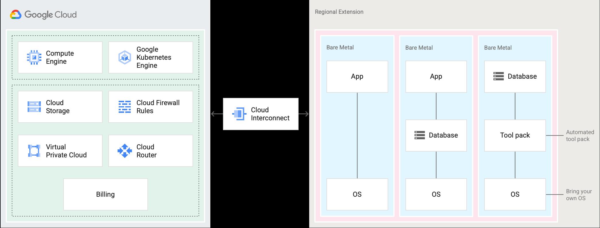 Os servidores Bare Metal são mostrados em uma extensão regional, que é colocada em um data center do Google Cloud