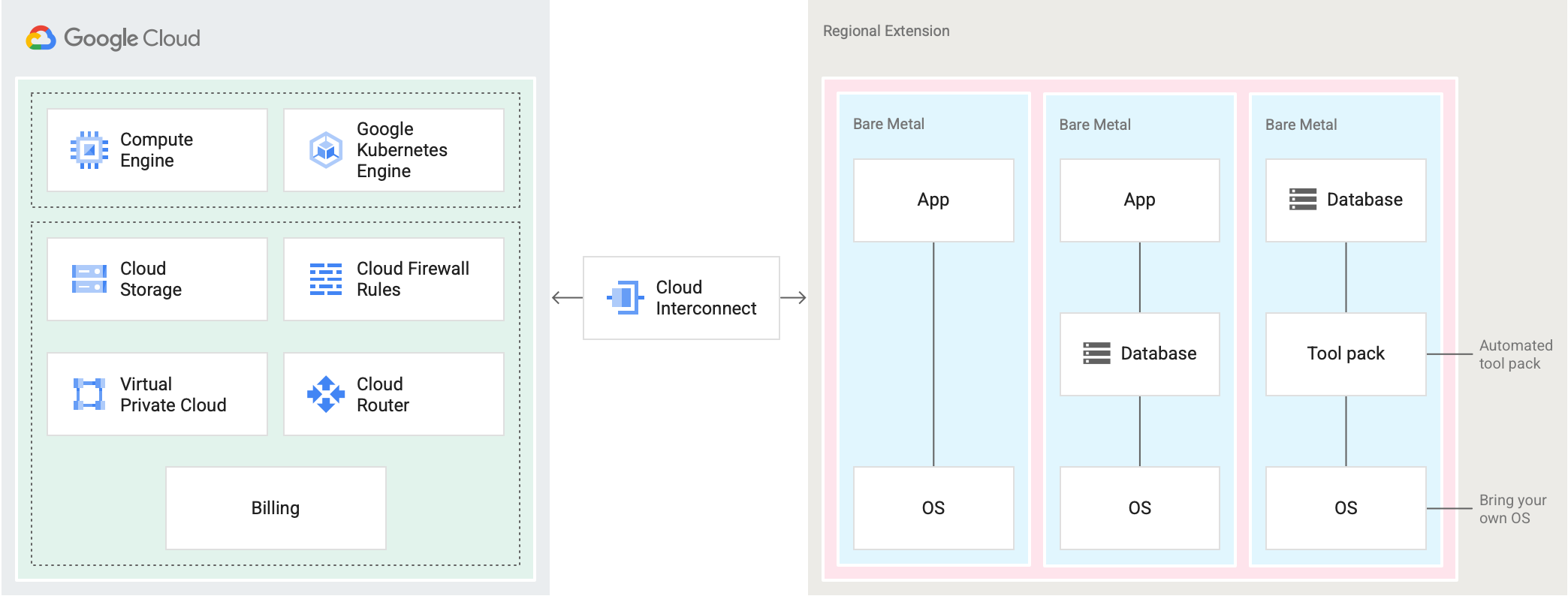 Bare-metal servers are shown in a regional extension that is colocated with a Google Cloud data center