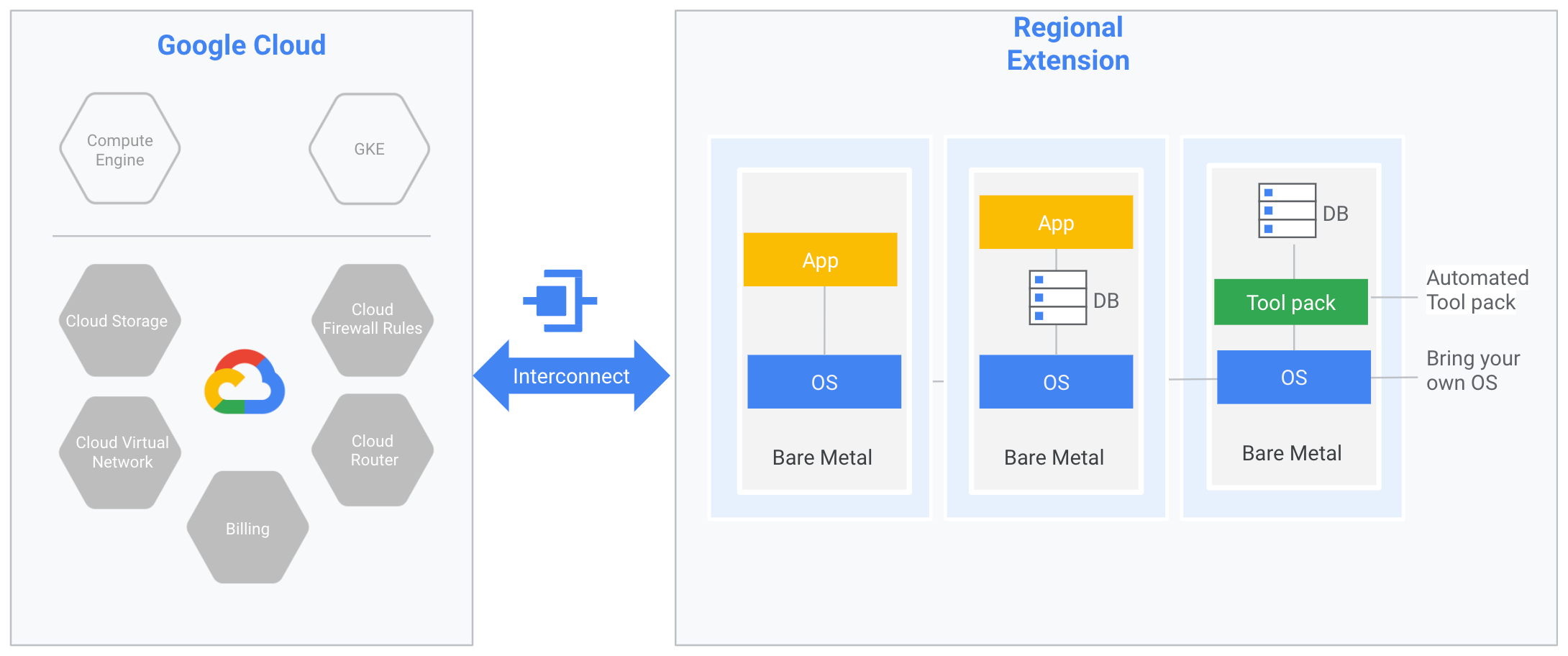 Bare-metal machines are shown in a regional extension that is colocated with a Google Cloud data center