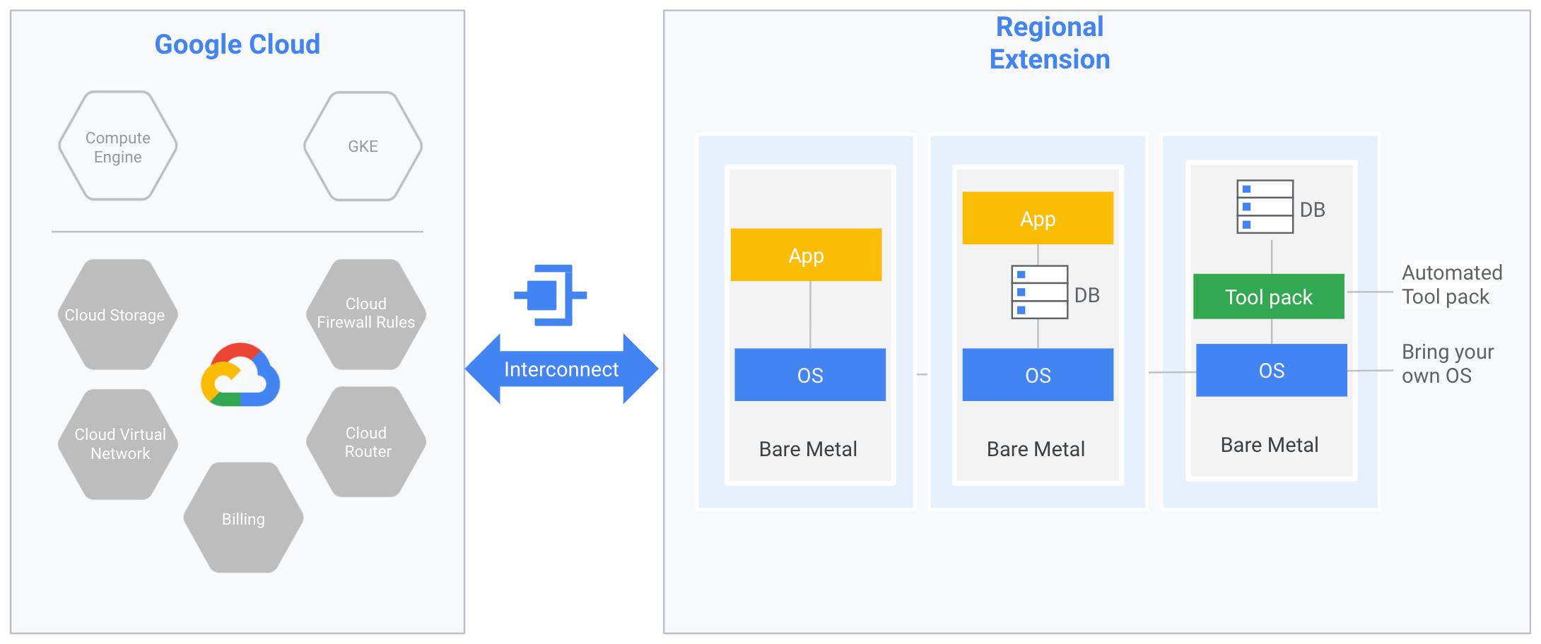 As máquinas Bare Metal são mostradas em uma extensão regional, que é colocada em um data center do Google Cloud