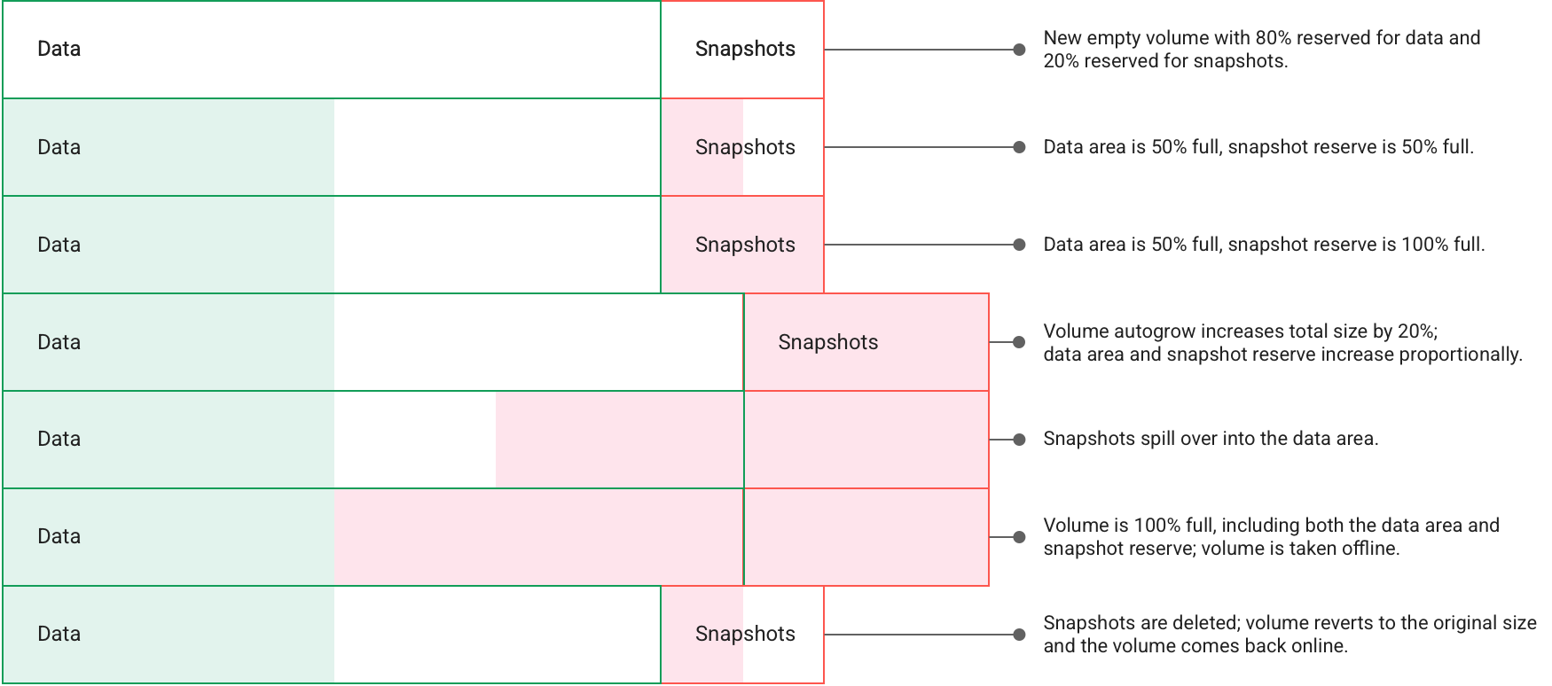 Visual representation of how snapshots fill up a storage volume and need to be deleted to allow new snapshots