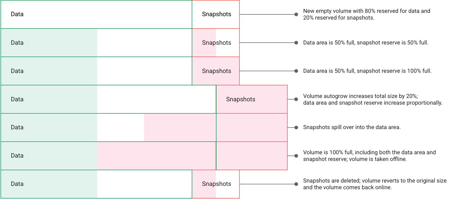 Representação visual de como snapshots preenchem um volume de armazenamento e precisam ser excluídos para permitir novos snapshots