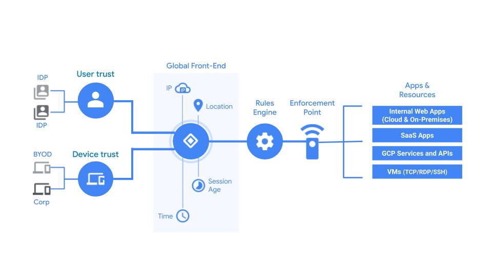 BeyondCorp Enterprise flow