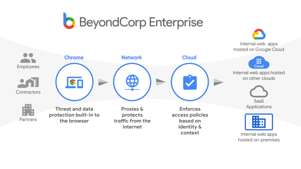 Fluxo do BeyondCorp Enterprise