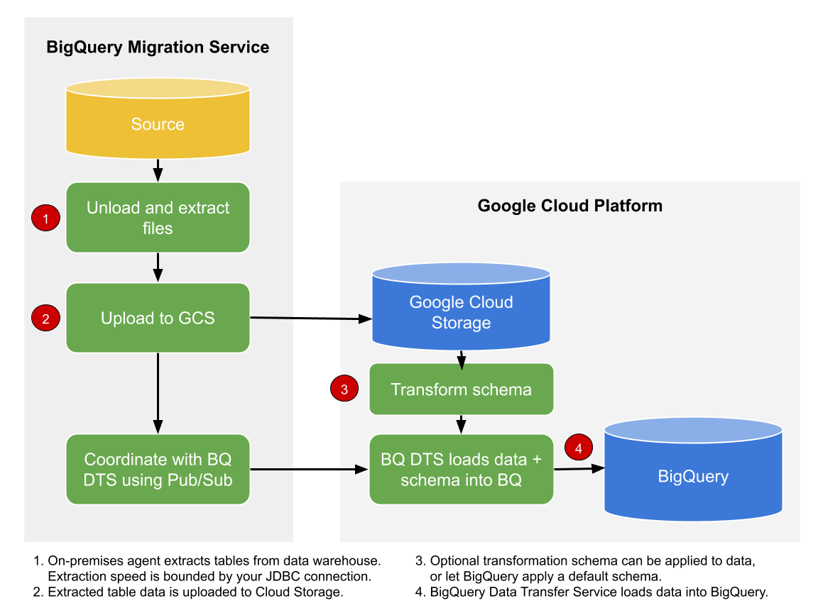 Data extraction into BigQuery.