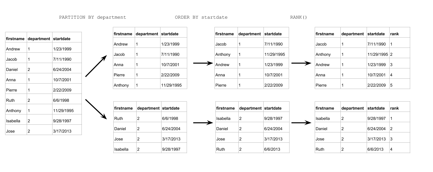 Analytic Functions Concepts in Standard SQL | BigQuery