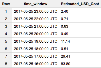 Capture d'écran de l'interface utilisateur Web de BigQuery – exemple de résultats de requête par heure