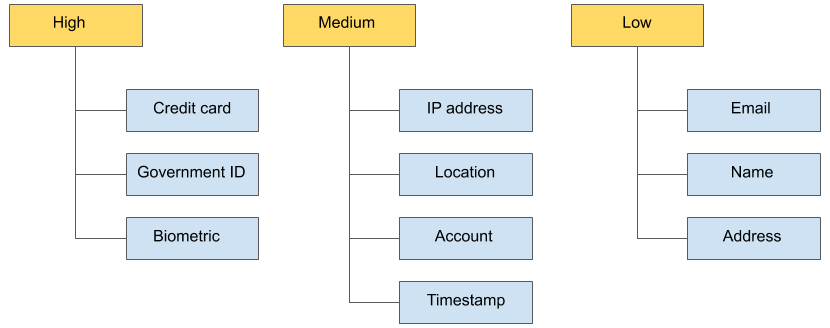 Hierarquia de dados.