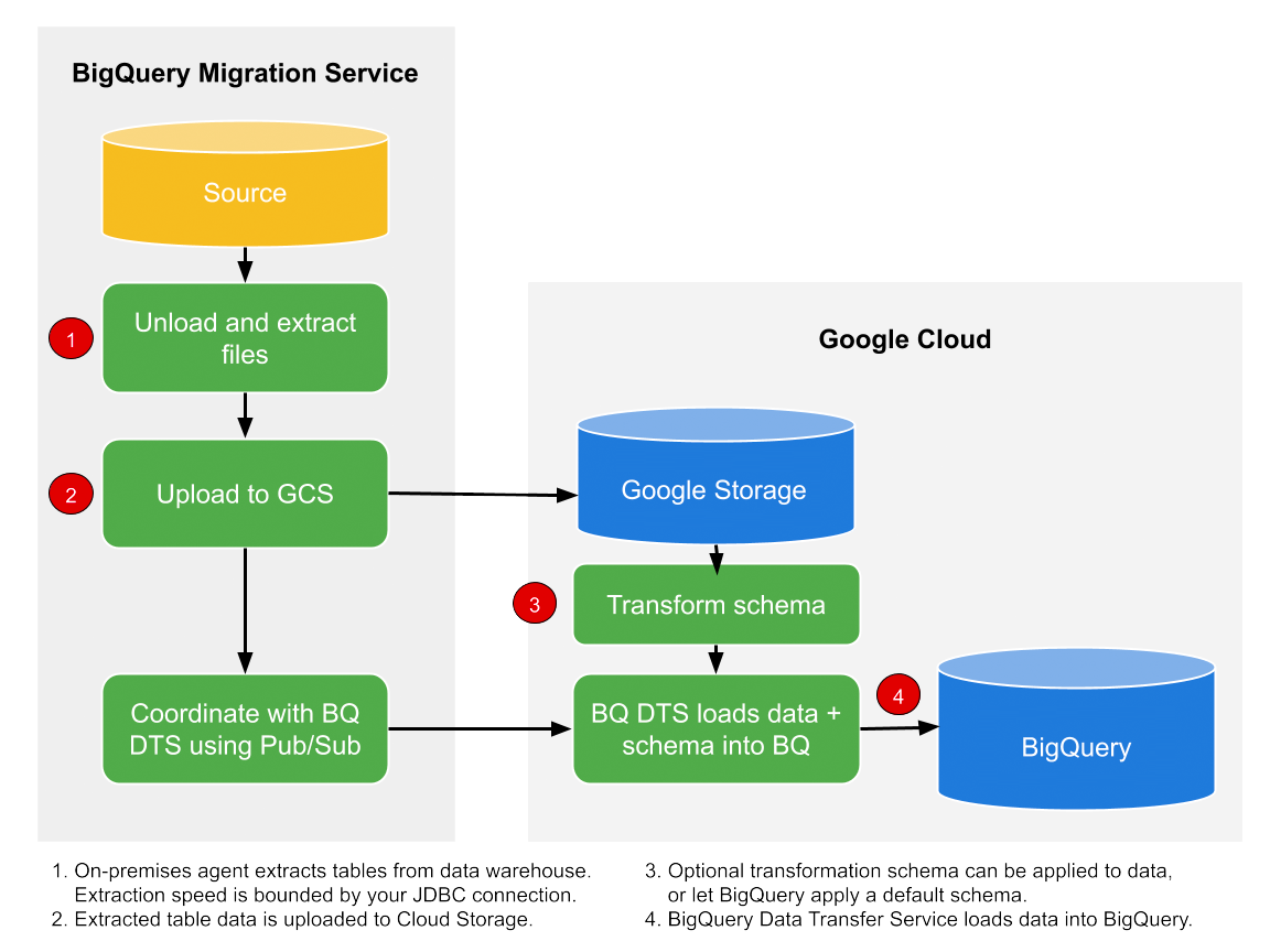 A simplified, overall flow of data between an on-premises data warehouse like Teradata and BigQuery.