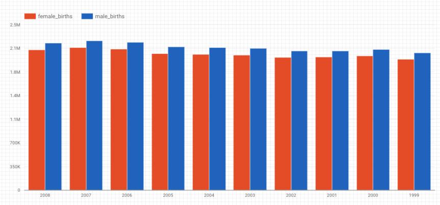Gráfico de barras de color