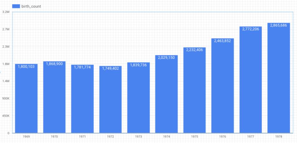 昇順の出生数