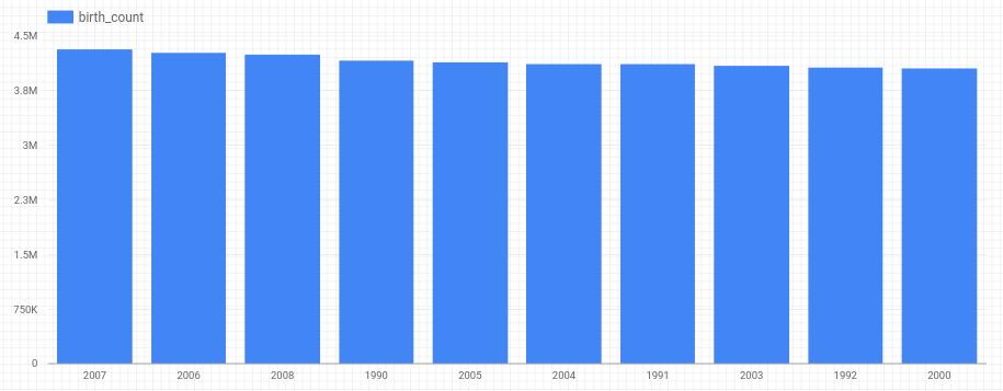 Gráfico do total de nascimentos
