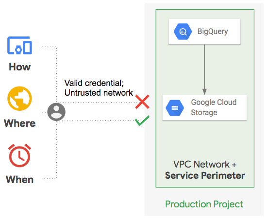 A BigQuery API request from a valid credential but an untrusted network can be denied access to the VPC network and service perimeter.
