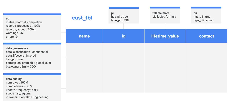 Sample customer table.