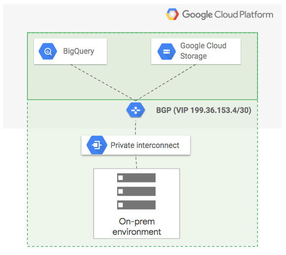 Extending the service perimeter from on-premises networks to data stored in Google Cloud services.
