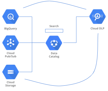 Simplified architecture using Data Catalog to provide metadata, search, and data loss prevention.