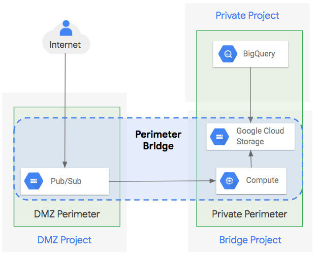 Processing, transforming, and copying data in the same service perimeter.
