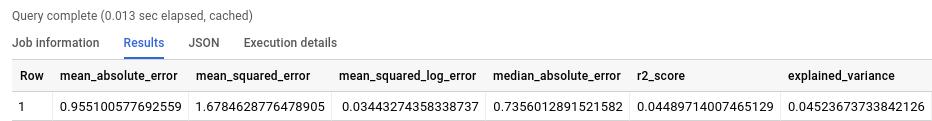 ML.EVALUATE output