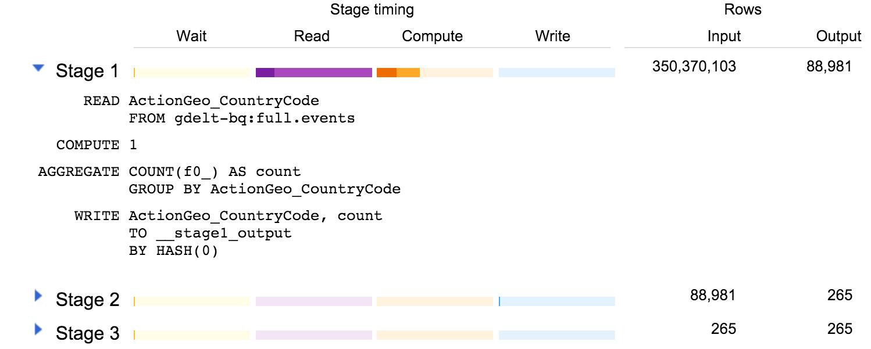 Stage 1 でのデータの偏りの結果を示すウェブ UI のスクリーンショット