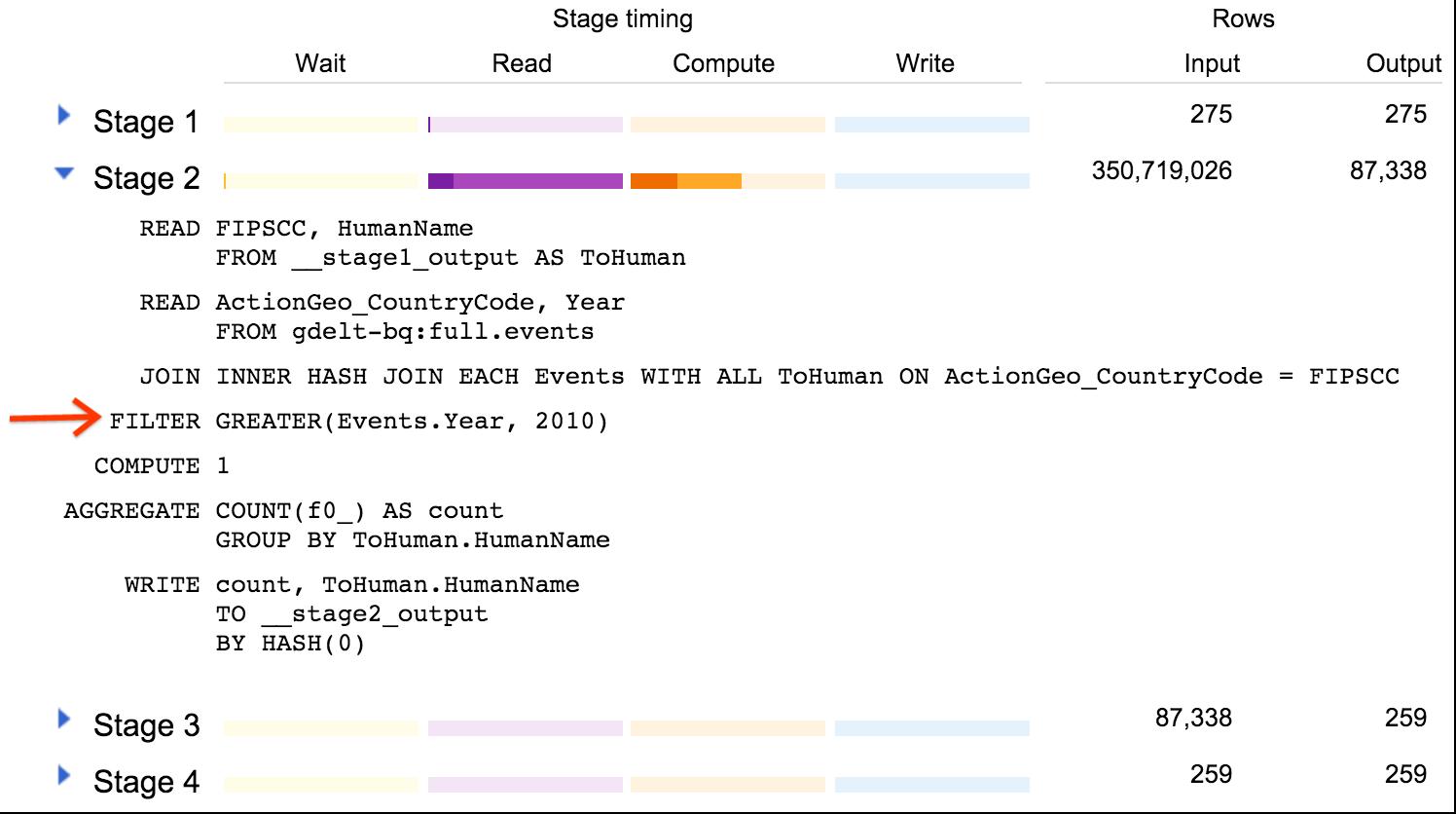 Stage 2 でのデータの偏りの結果を示すウェブ UI のスクリーンショット