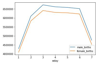 Gráfico de líneas de nacimientos por día de la semana.