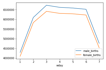 Graphique en courbes du nombre de naissances par jour de la semaine