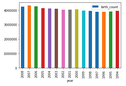 Births by year bar chart