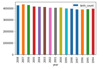 Gráfico de barras dos nascimentos por ano