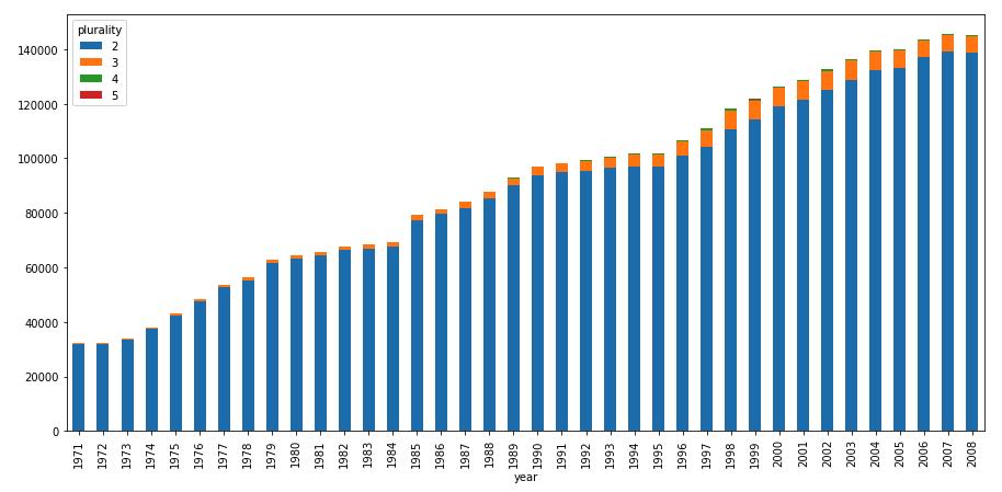 按年份排序的多胞胎出生數堆疊長條圖