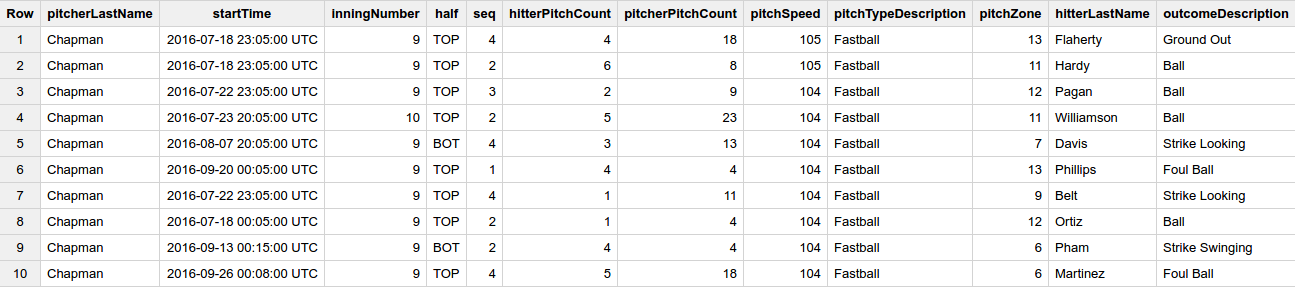 fastest pitches query results