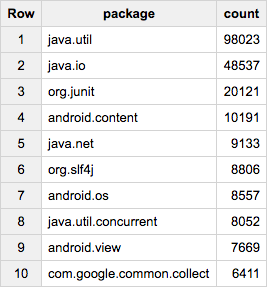 最もよく使用されている Java パッケージ