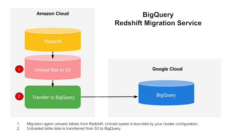 The overall flow of data between an Amazon Redshift data warehouse and BigQuery during a migration.