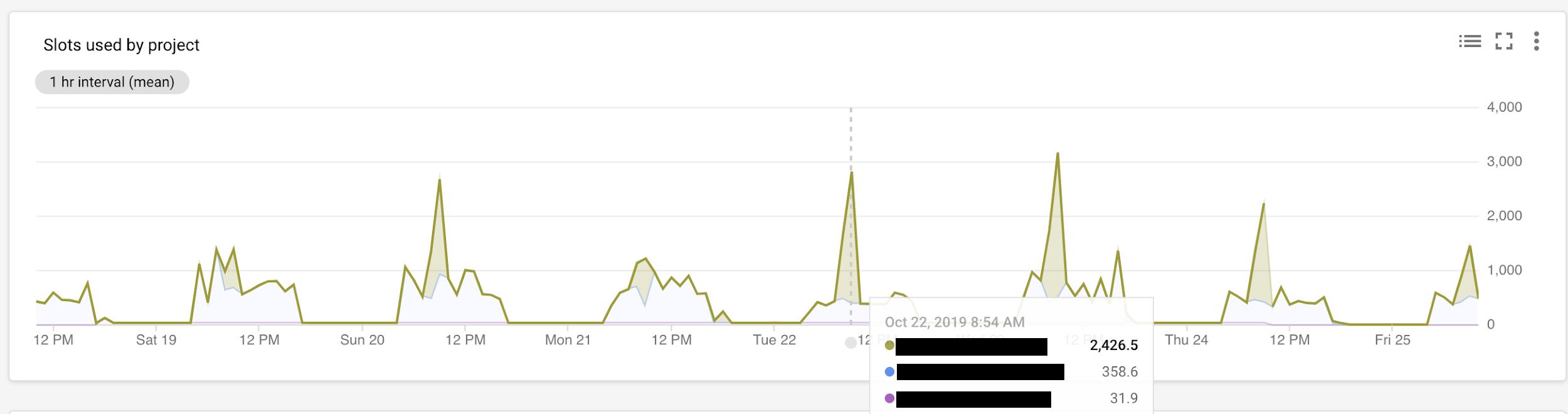 Slot usage timeline.