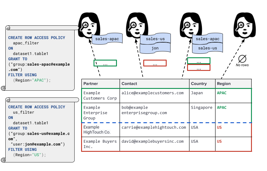 Row level security use case for regions