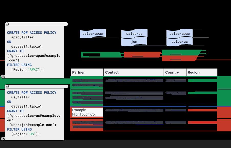リージョンの行レベルのセキュリティに関するユースケース