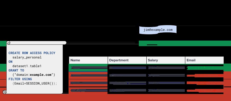 Anwendungsfall der Sicherheit auf Zeilenebene für Gehaltsdaten
